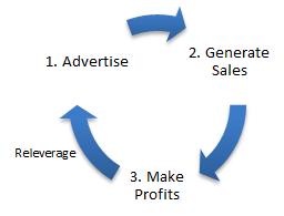 Greatness - Growth Loop